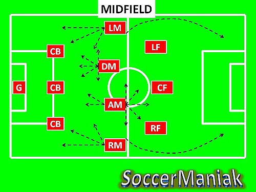 3-4-3 soccer formation,3-4-3 system of play,3-4-3 formation in soccer,3-4-3 diamond formation