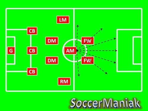 3-5-2 soccer formation,best soccer formation,soccer formation 3-5-2,coaching soccer formations