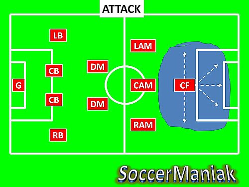 4-2-3-1 soccer formation,4-2-3-1 system of play,4-2-3-1 formation in soccer,4-2-3-1 formation,tactics