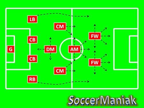 4 4 2 Soccer Formation 442 Soccer Formation Soccer