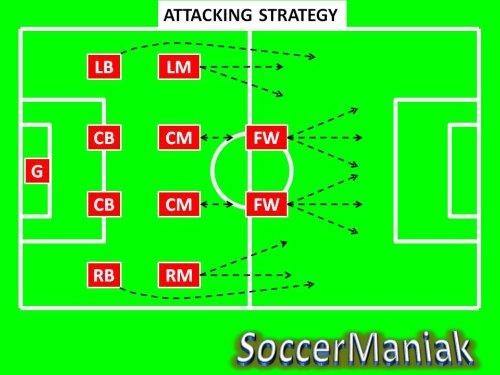 taktik sepak bola