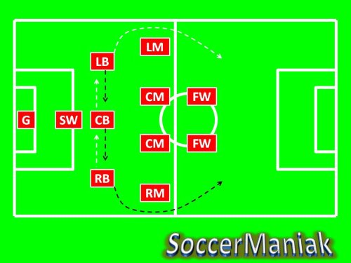 4-4-2 soccer formation,442 soccer formation,soccer formation 4-4-2,coaching soccer formations