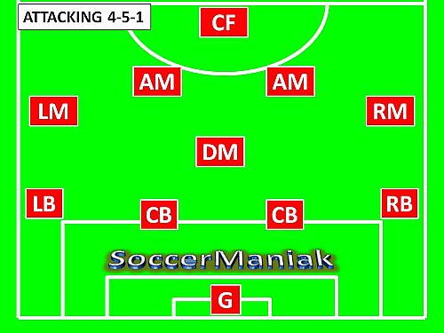 7v7 soccer formation diagrams pictures to pin on pinterest pinsdaddy. Black Bedroom Furniture Sets. Home Design Ideas