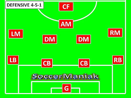 4 5 1 Soccer Formation