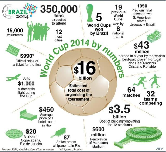 world cup soccer facts, facts about world cup, world cup fun facts, world cup facts for kids