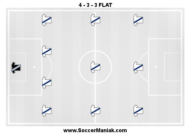 soccer formations, soccer tactics, soccer field formations, coaching soccer tactics
