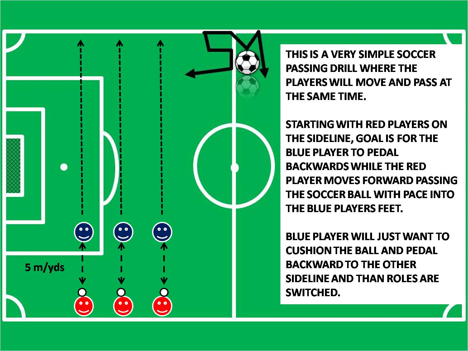 Youth Soccer Passing Drills