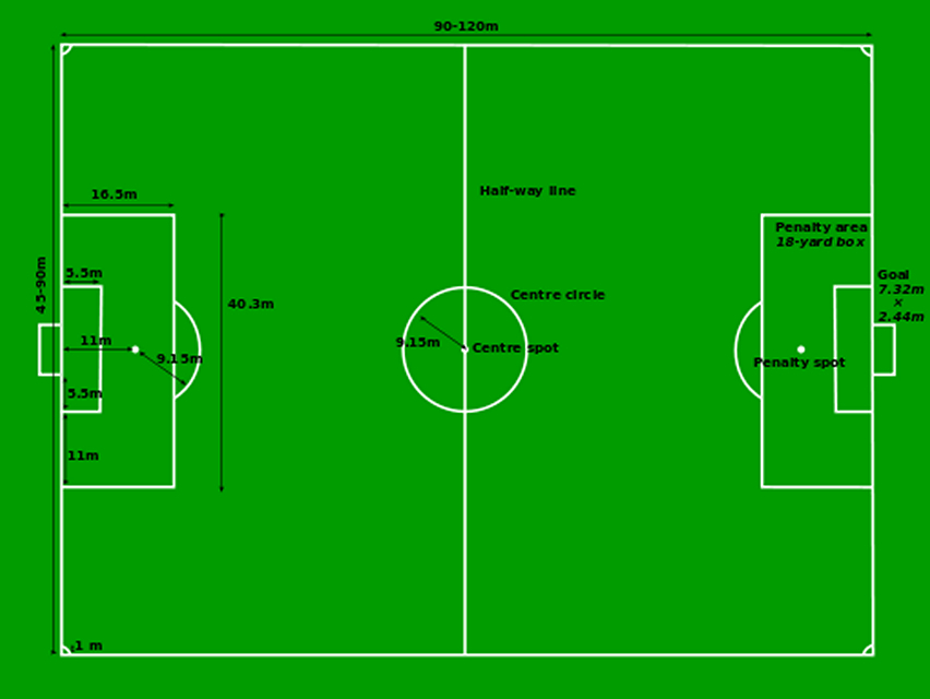 Soccer Field Dimensions Vary By Age
