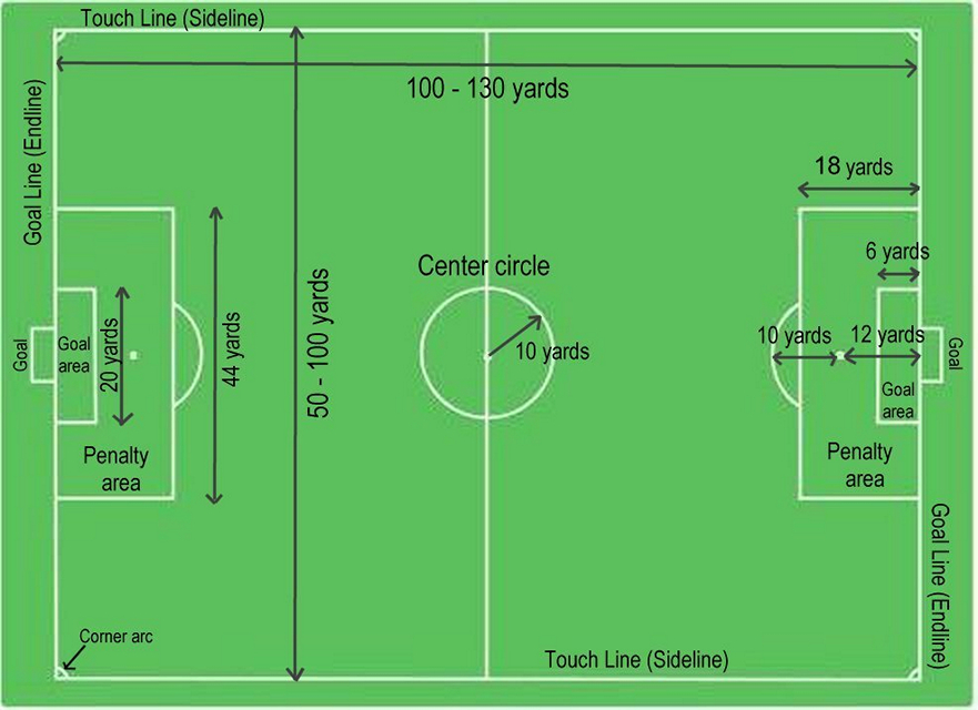 soccer field dimensions, dimensions of a soccer field, measurments of soccer field, field of soccer
