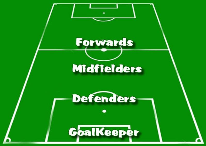 soccer positions, soccer field positions, positions in soccer, soccer player positions, explained