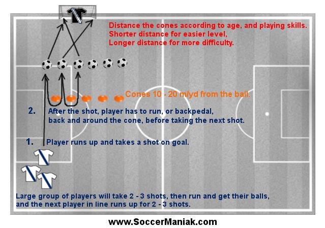 soccer shooting drills, shooting soccer drills, soccer shooting games, shooting drills soccer