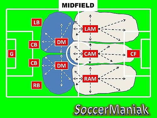 4-4-2 attacking patterns pdf
