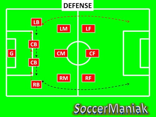 4-3-3 soccer formation,best soccer formation,soccer formation 4-3-3,coaching soccer formations
