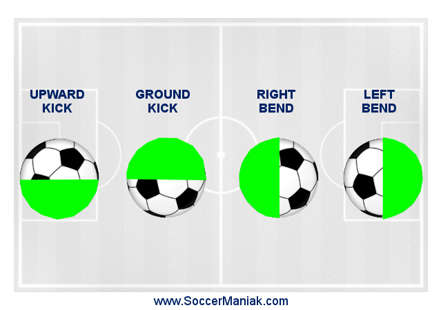 how to kick a soccer ball, hard, far, with power, soccer kicking technique